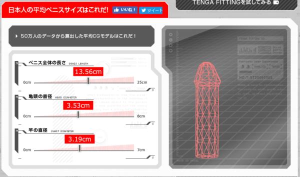 日本人ペニス平均