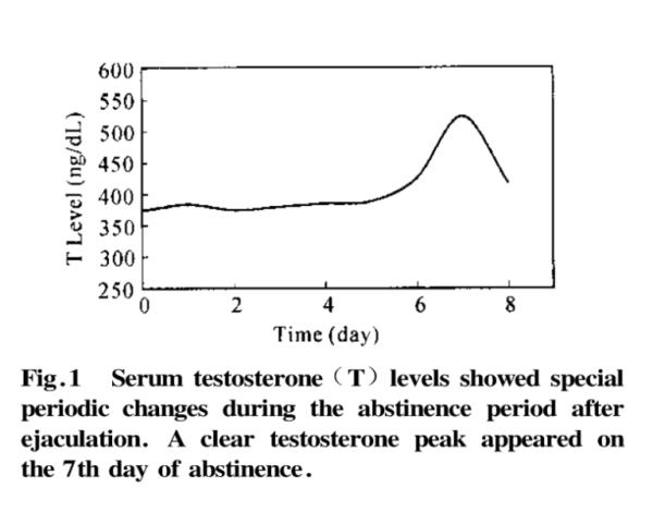 テストステロンオナ禁グラフ